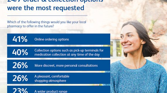 The British want 24/7 medication order and collection from local pharmacies