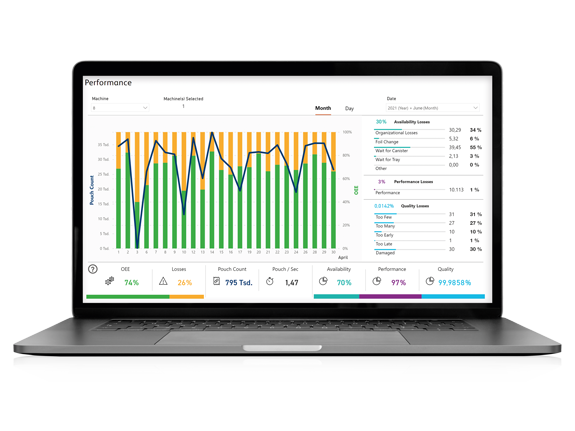 BD Rowa Pouch Analytics enables optimization of the production process